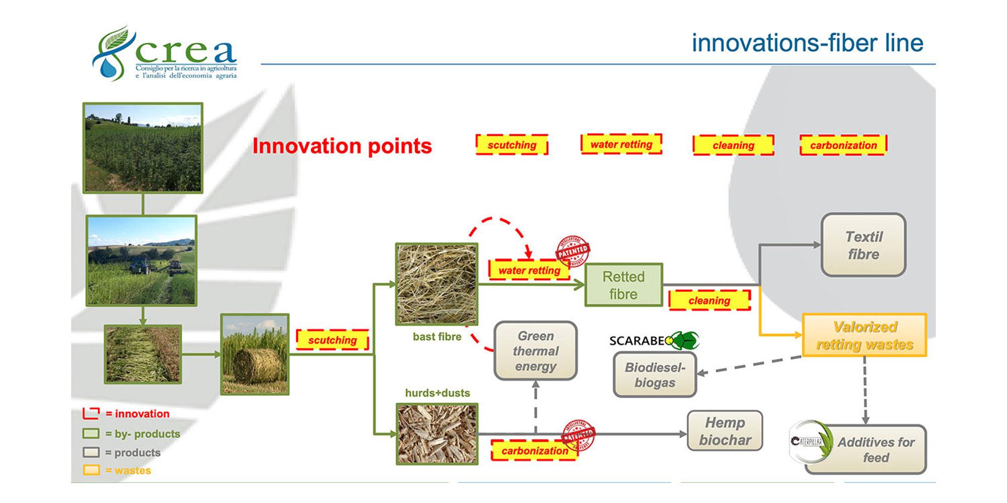schema innovazione